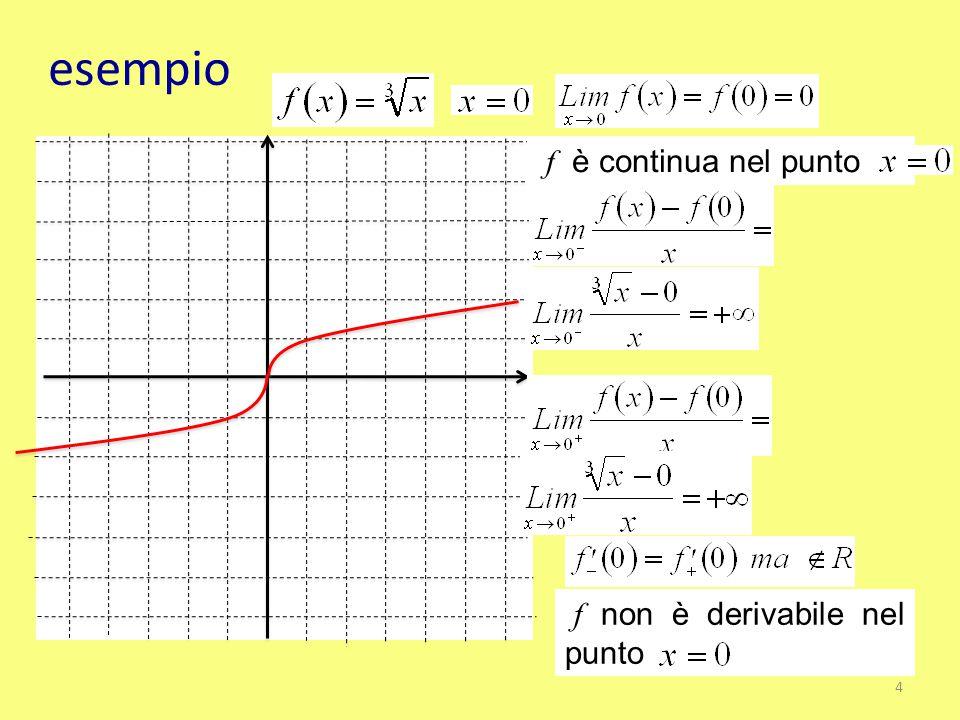 esempio f è continua nel punto f non è derivabile nel punto
