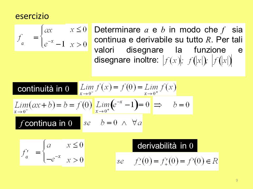 esercizio Determinare a e b in modo che f sia continua e derivabile su tutto R. Per tali valori disegnare la funzione e disegnare inoltre: