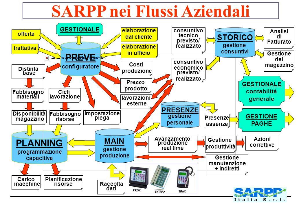 SARPP nei Flussi Aziendali