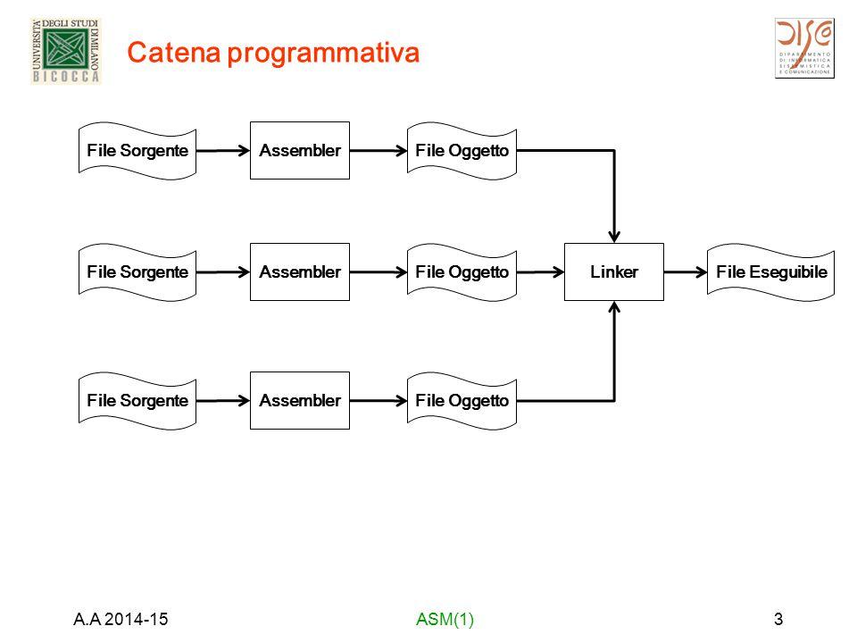 Catena programmativa File Sorgente Assembler File Oggetto