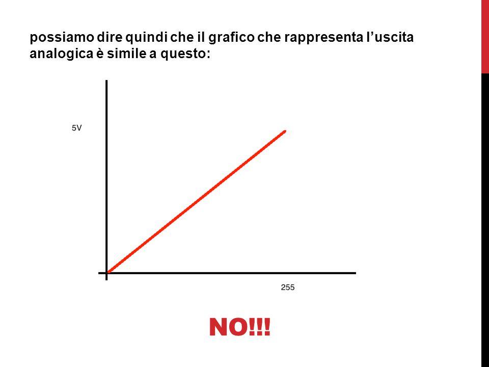 possiamo dire quindi che il grafico che rappresenta l'uscita analogica è simile a questo: