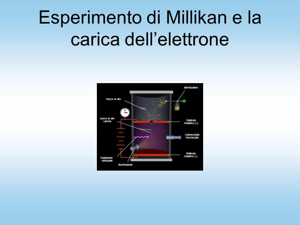 Esperimento di Millikan e la carica dell'elettrone