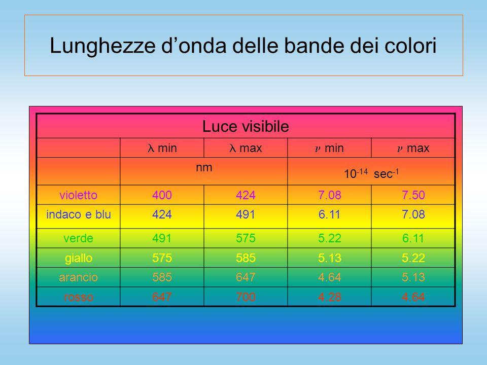Lunghezze d'onda delle bande dei colori