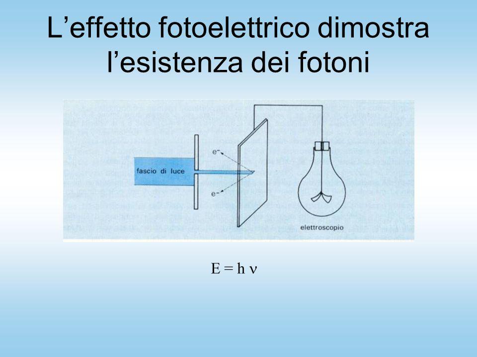 L'effetto fotoelettrico dimostra l'esistenza dei fotoni