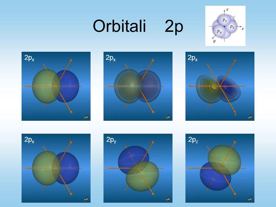 Orbitali 2p 2px 2px 2px 2px 2py 2pz