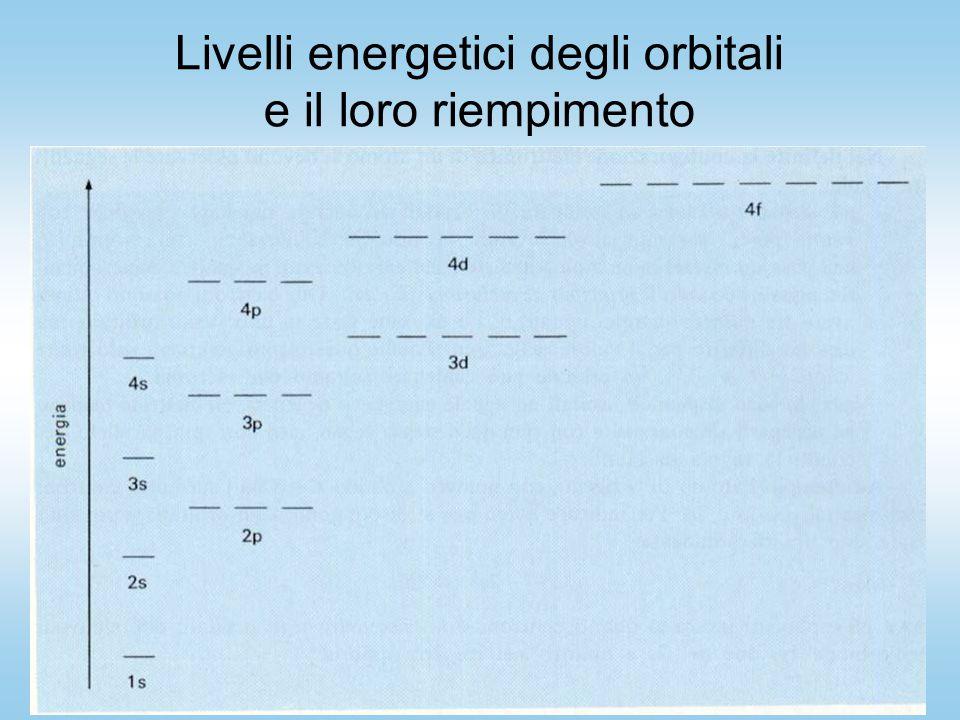 Livelli energetici degli orbitali e il loro riempimento