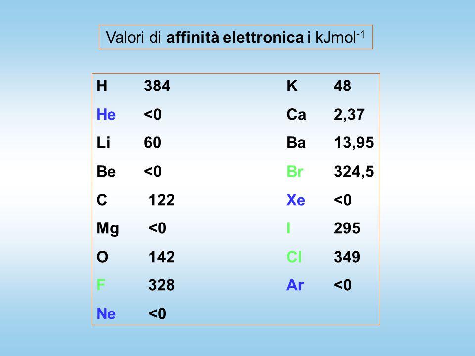 Valori di affinità elettronica i kJmol-1