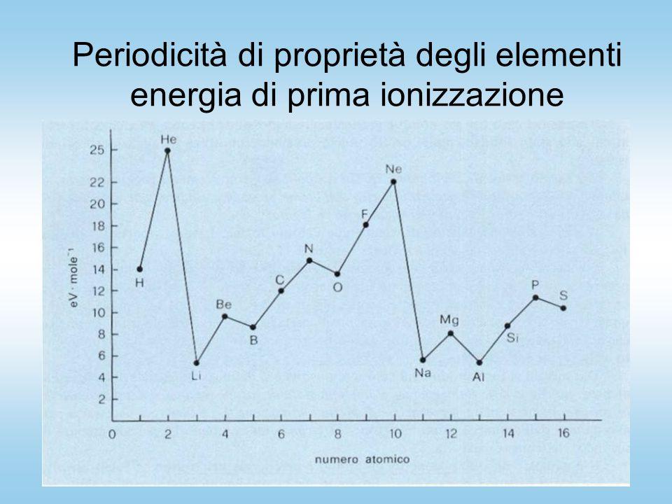 Periodicità di proprietà degli elementi energia di prima ionizzazione