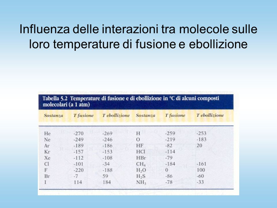 Influenza delle interazioni tra molecole sulle loro temperature di fusione e ebollizione