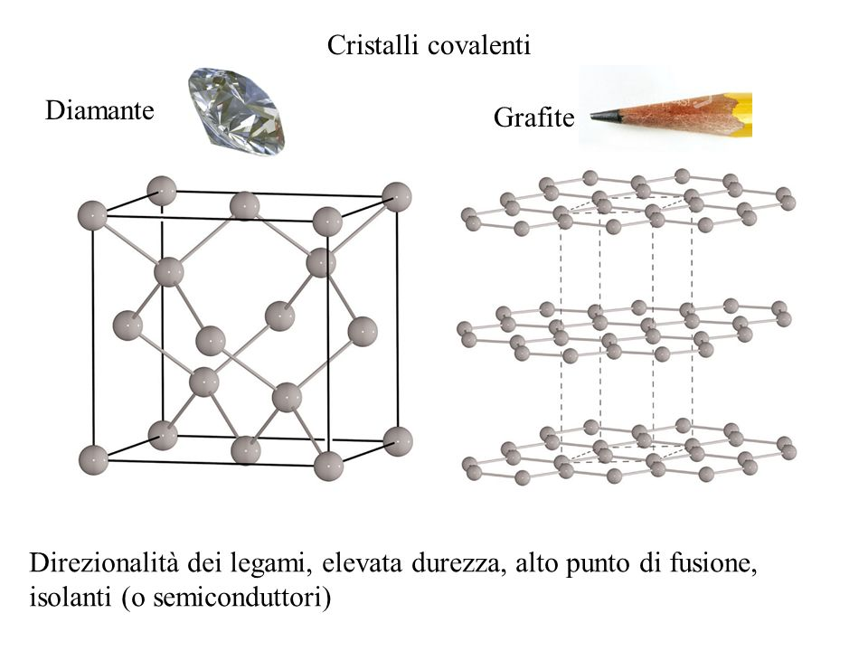Cristalli covalenti Diamante. Grafite. Direzionalità dei legami, elevata durezza, alto punto di fusione,