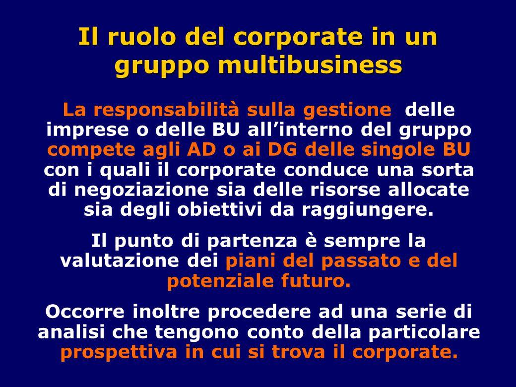 Il ruolo del corporate in un gruppo multibusiness