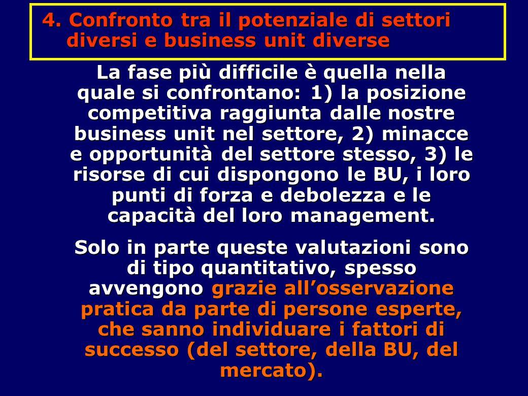 4. Confronto tra il potenziale di settori diversi e business unit diverse