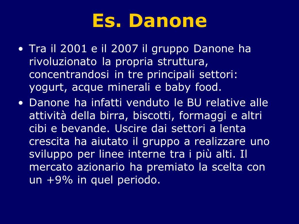 Es. Danone