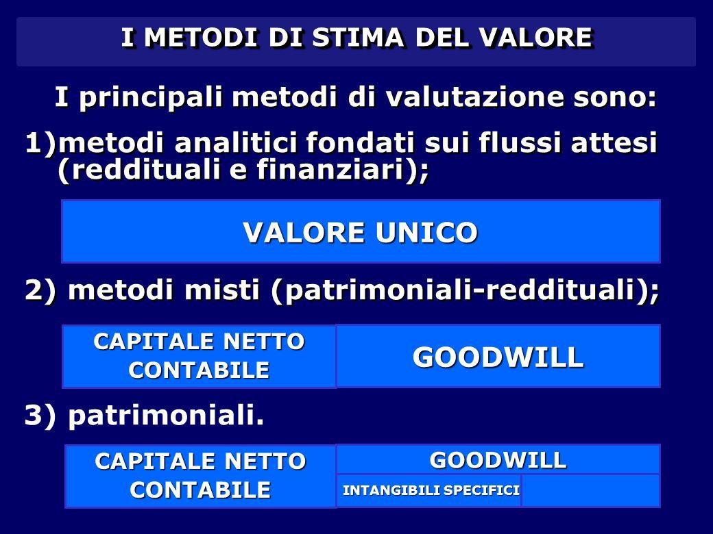 I METODI DI STIMA DEL VALORE