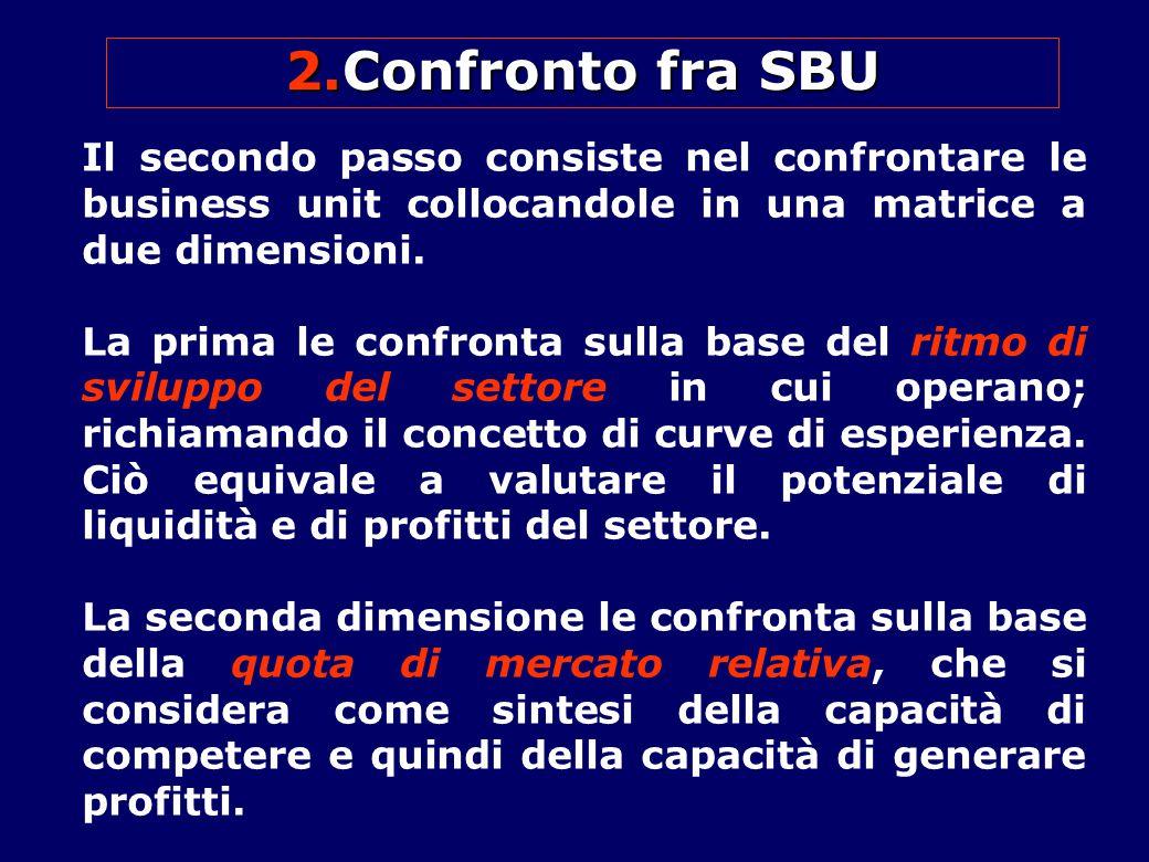 Confronto fra SBU Il secondo passo consiste nel confrontare le business unit collocandole in una matrice a due dimensioni.
