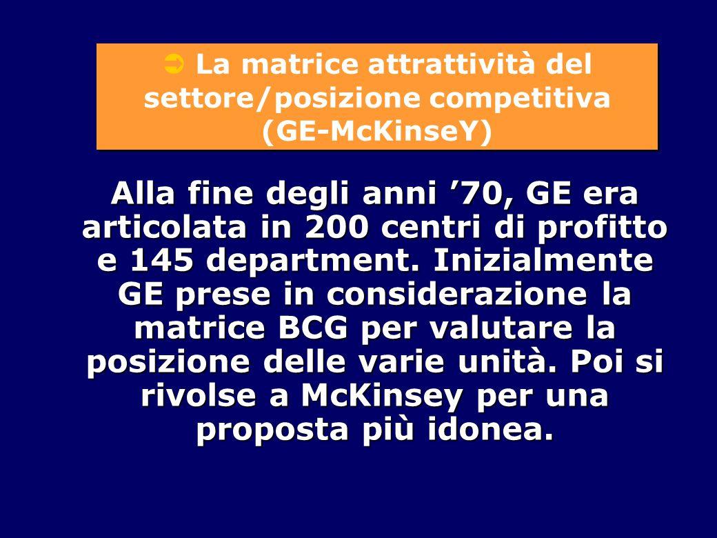  La matrice attrattività del settore/posizione competitiva (GE-McKinseY)