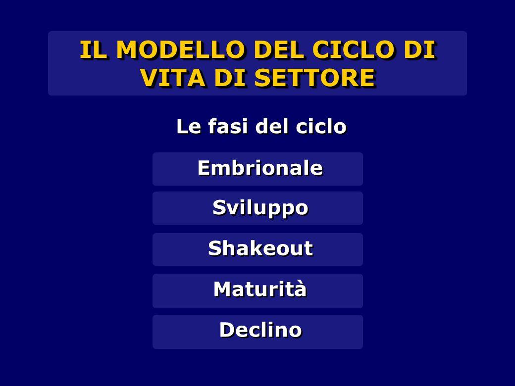 IL MODELLO DEL CICLO DI VITA DI SETTORE