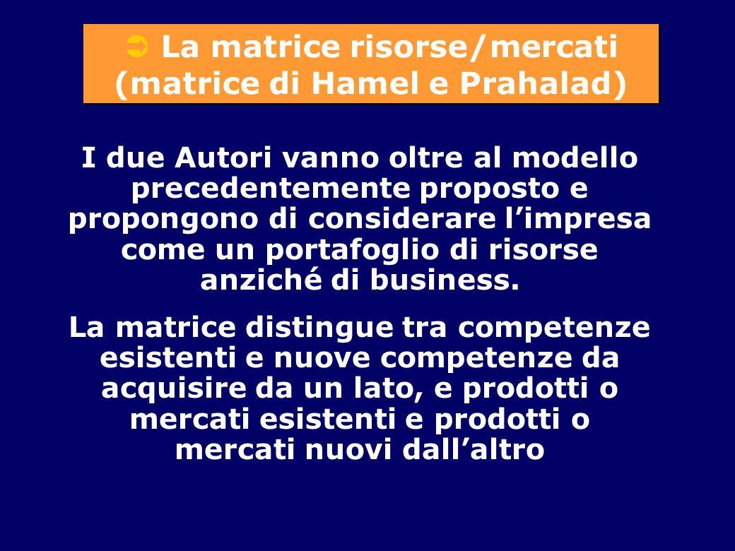  La matrice risorse/mercati (matrice di Hamel e Prahalad)