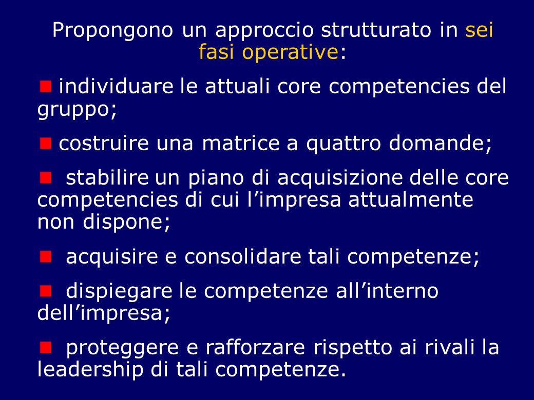 Propongono un approccio strutturato in sei fasi operative: