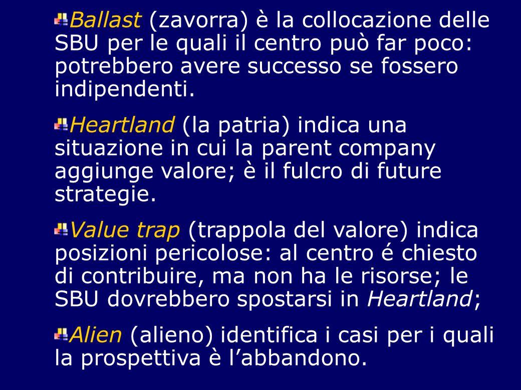 Ballast (zavorra) è la collocazione delle SBU per le quali il centro può far poco: potrebbero avere successo se fossero indipendenti.