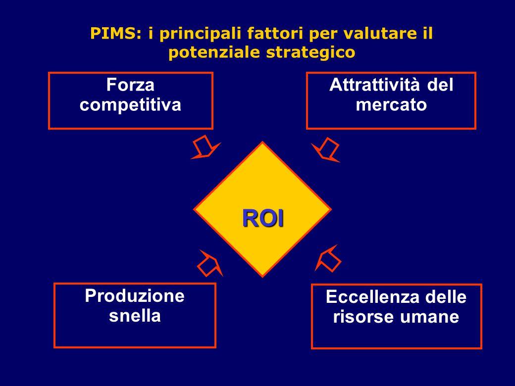 ROI Forza competitiva Attrattività del mercato Produzione snella