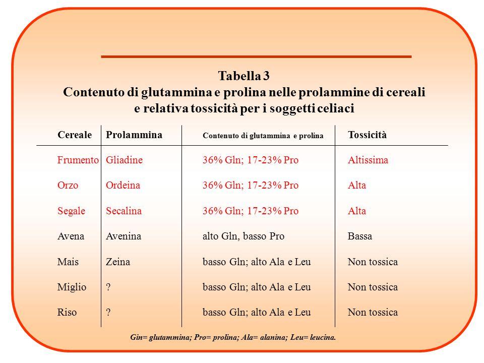 Tabella 3 Contenuto di glutammina e prolina nelle prolammine di cereali e relativa tossicità per i soggetti celiaci
