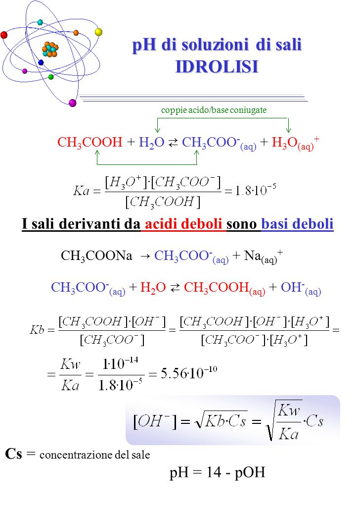 pH di soluzioni di sali IDROLISI