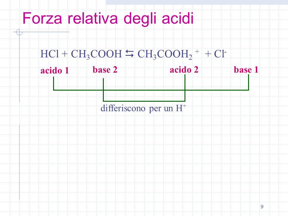 Forza relativa degli acidi