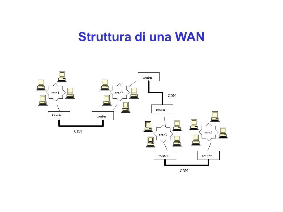 Struttura di una WAN router CDN rete1 rete2 rete3 rete4