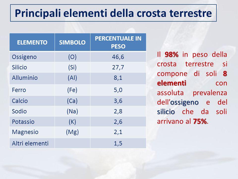 Principali elementi della crosta terrestre