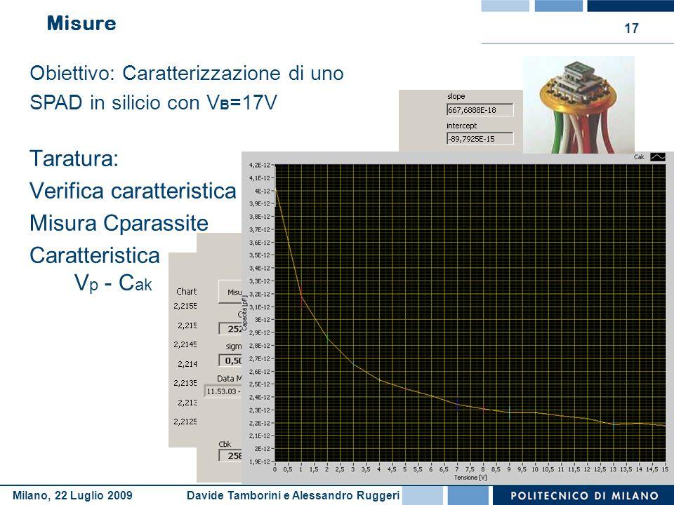 Verifica caratteristica Misura Cparassite Caratteristica Vp - Cak