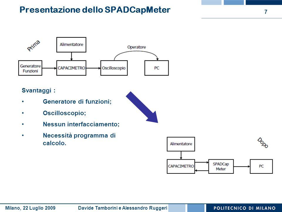 Presentazione dello SPADCapMeter