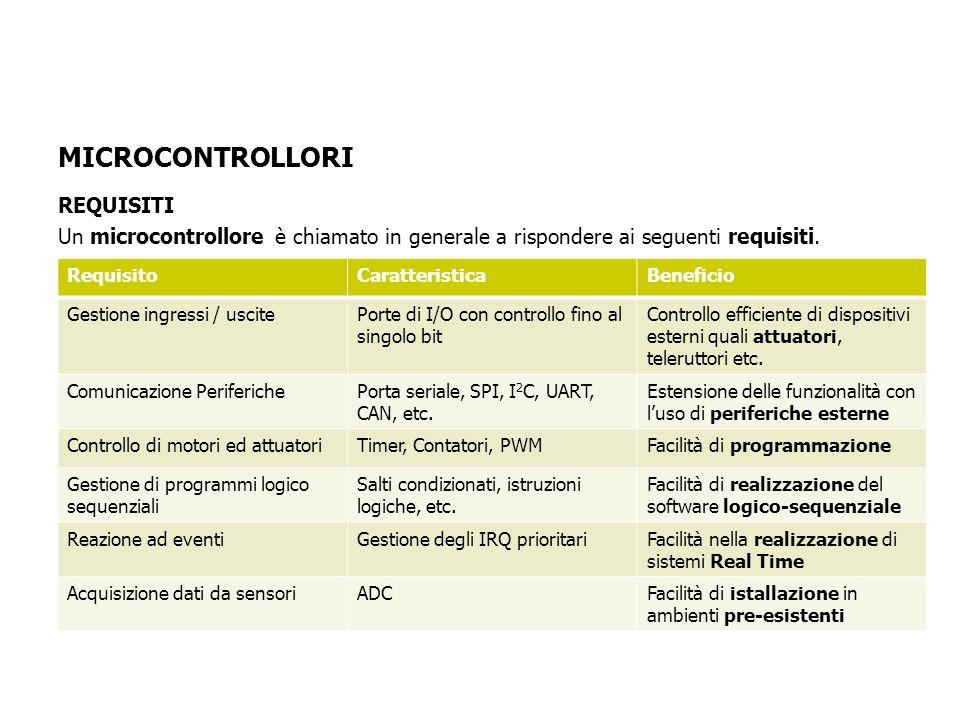 MICROCONTROLLORI REQUISITI Un microcontrollore è chiamato in generale a rispondere ai seguenti requisiti.