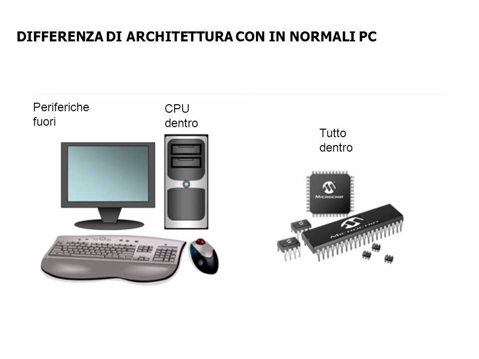 DIFFERENZA DI ARCHITETTURA CON IN NORMALI PC