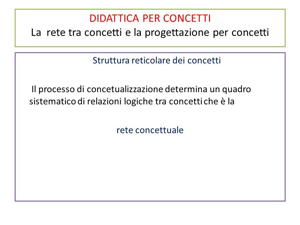 DIDATTICA PER CONCETTI La rete tra concetti e la progettazione per concetti