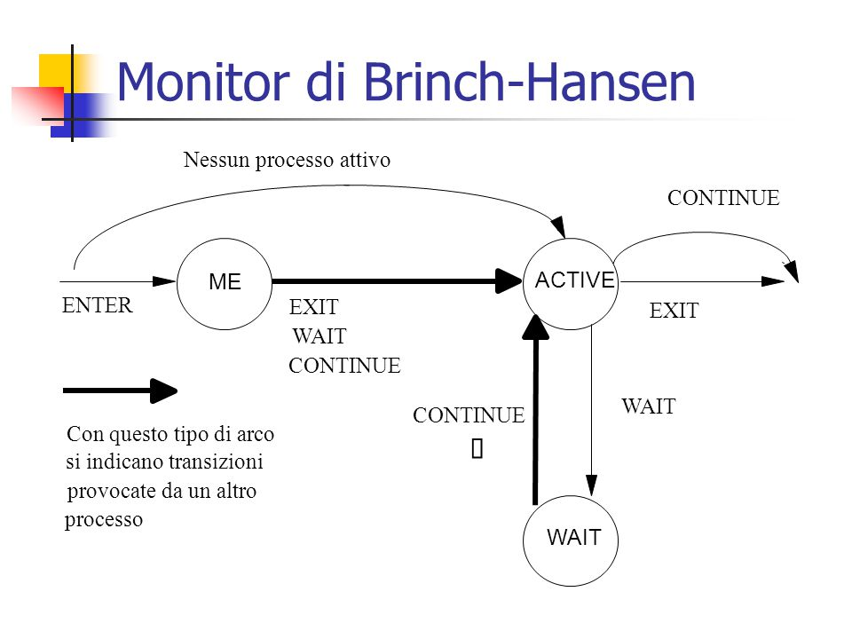 Monitor di Brinch-Hansen