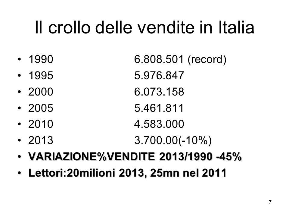 Il crollo delle vendite in Italia