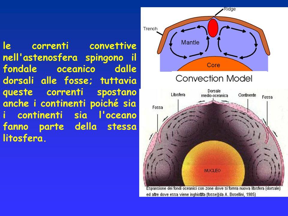 le correnti convettive nell astenosfera spingono il fondale oceanico dalle dorsali alle fosse; tuttavia queste correnti spostano anche i continenti poiché sia i continenti sia l oceano fanno parte della stessa litosfera.