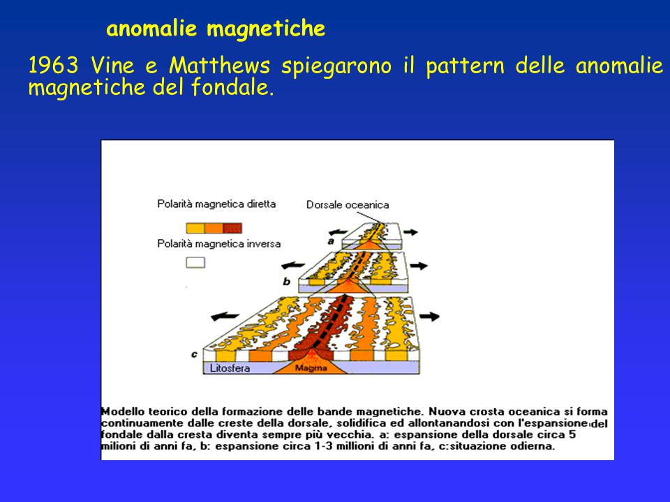 anomalie magnetiche 1963 Vine e Matthews spiegarono il pattern delle anomalie magnetiche del fondale.