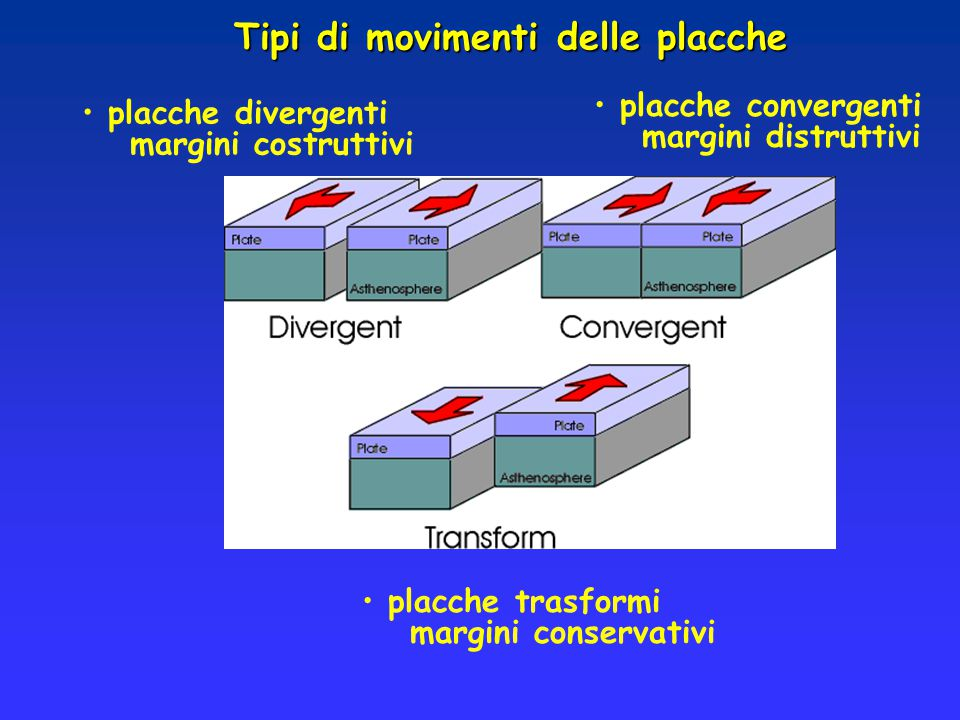 Tipi di movimenti delle placche