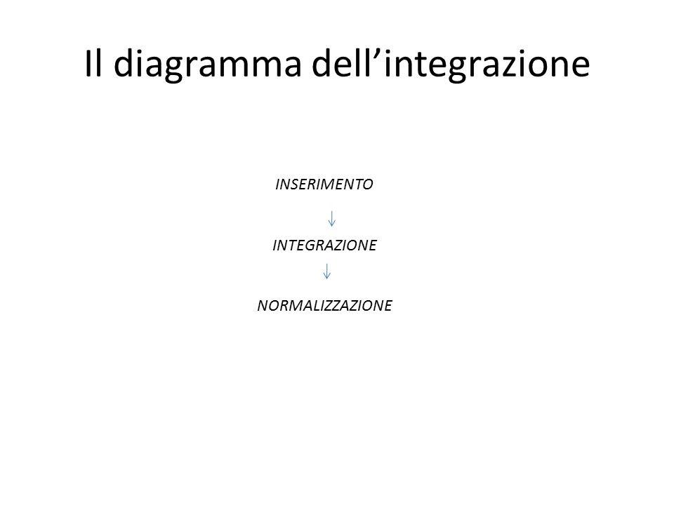 Il diagramma dell'integrazione