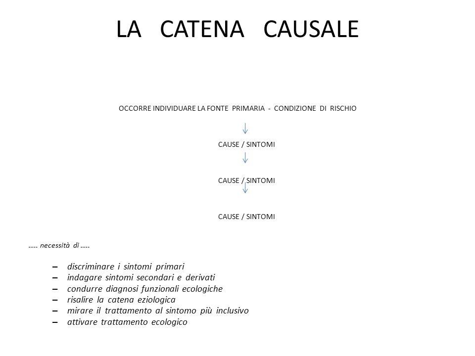 OCCORRE INDIVIDUARE LA FONTE PRIMARIA - CONDIZIONE DI RISCHIO