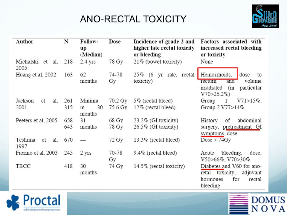 ANO-RECTAL TOXICITY