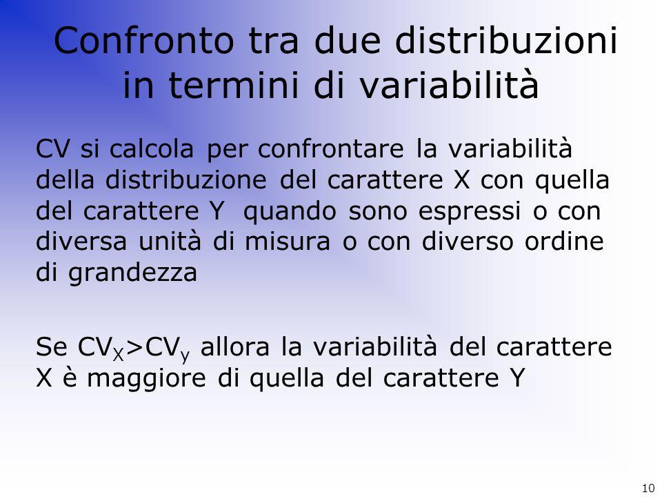 Confronto tra due distribuzioni in termini di variabilità