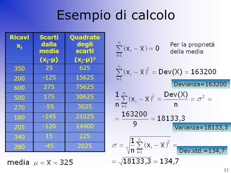 Esempio di calcolo Ricavi xj Scarti dalla media (xj-μ)