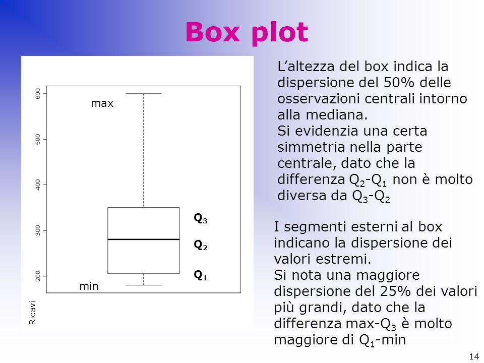Box plot L'altezza del box indica la dispersione del 50% delle osservazioni centrali intorno alla mediana.