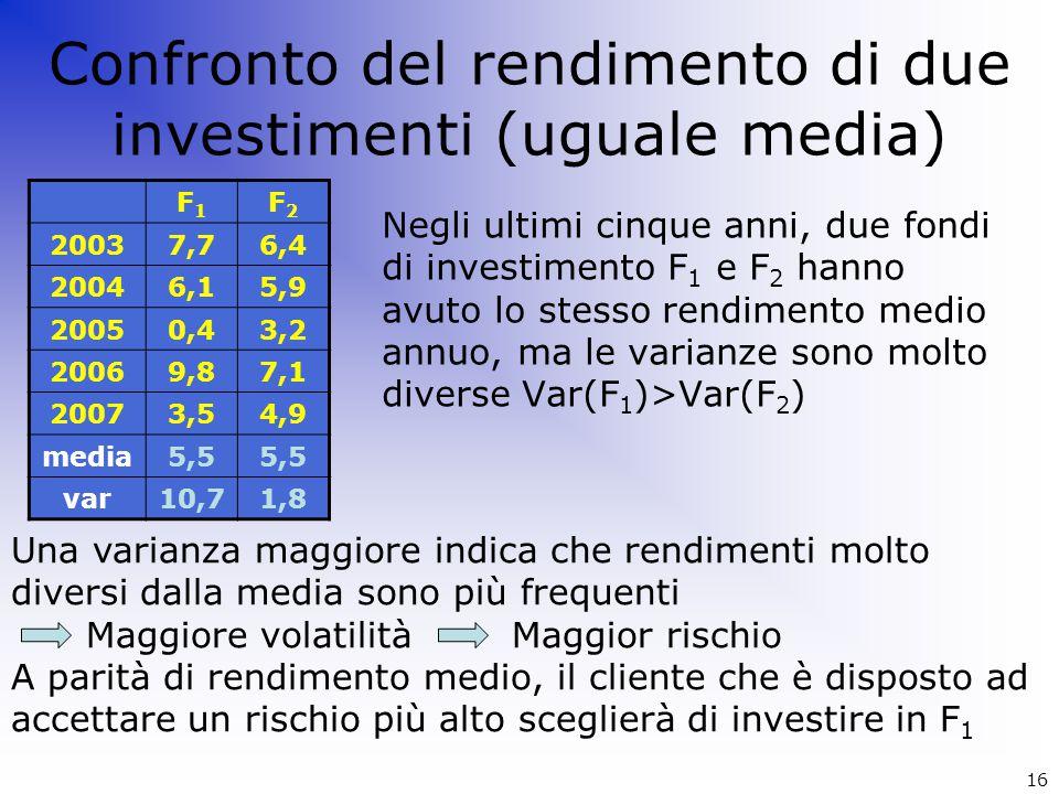Confronto del rendimento di due investimenti (uguale media)