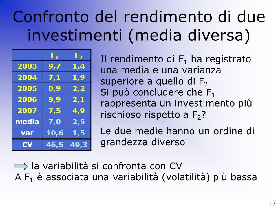 Confronto del rendimento di due investimenti (media diversa)