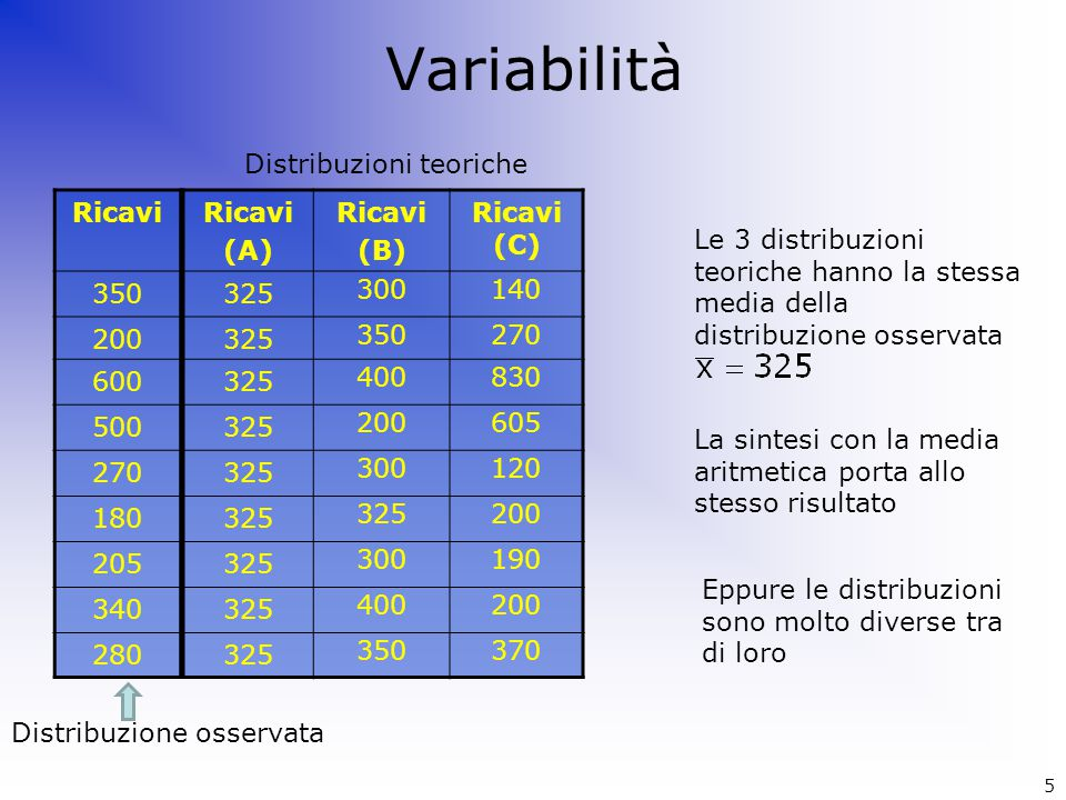 Variabilità Distribuzioni teoriche Ricavi 350 200 600 500 270 180 205