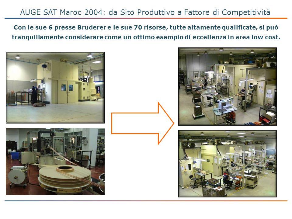 AUGE SAT Maroc 2004: da Sito Produttivo a Fattore di Competitività